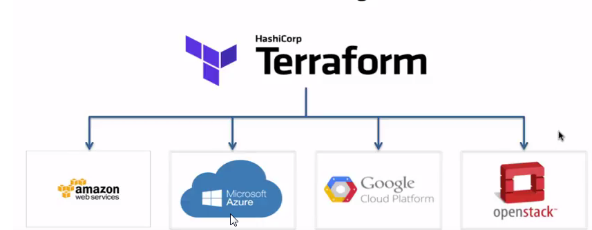 Terraform, Hashicorp Terraform for AWS, Google Cloud, and Azure