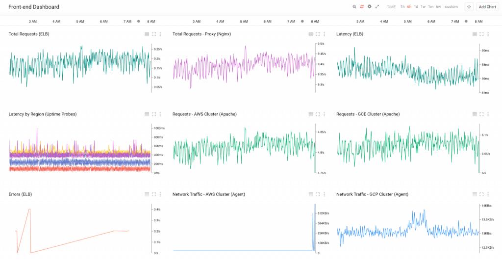 , Stackdriver – GCP Resource Monitoring and Logging