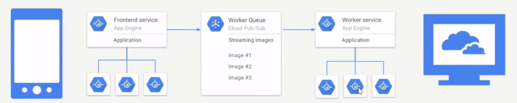 , Google App Engine (GAE)