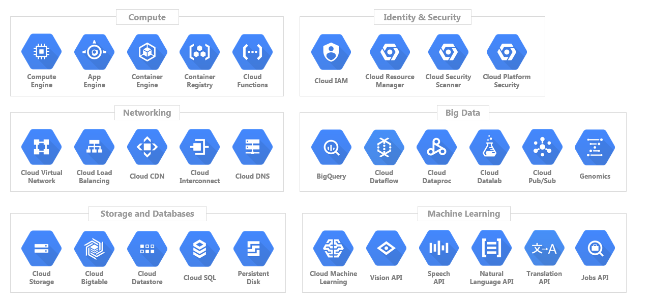 , Overview of GCP services