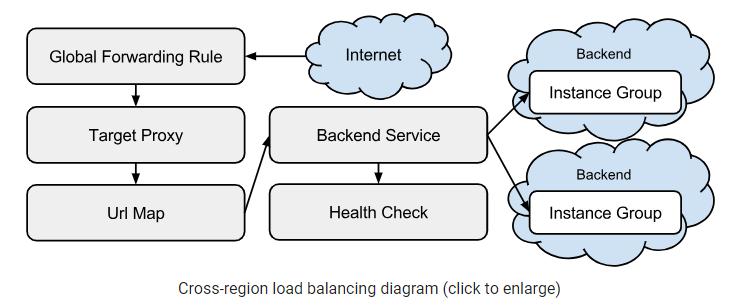, GCP Load Balancing